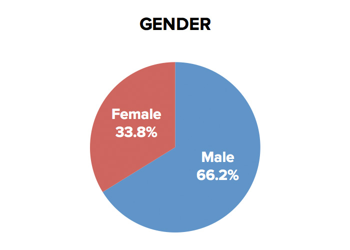 kazr-gender