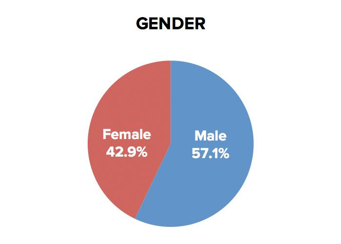 kioa-gender