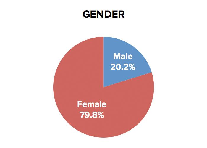 kmyr-gender