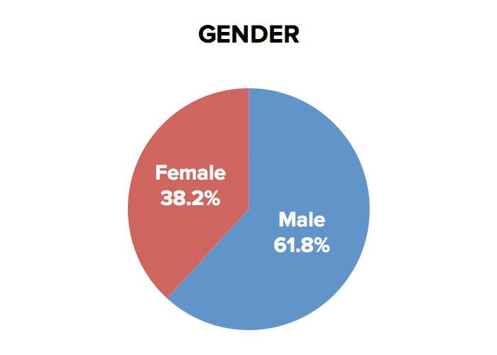 krnt-gender