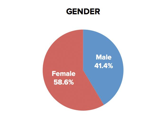 kstz-gender